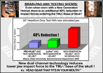 Brain-Pad 2005 Test